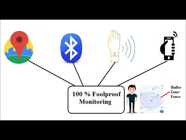 Covid19 e-Tracking Alerting/e-token & pass_Mobile-Web Appln