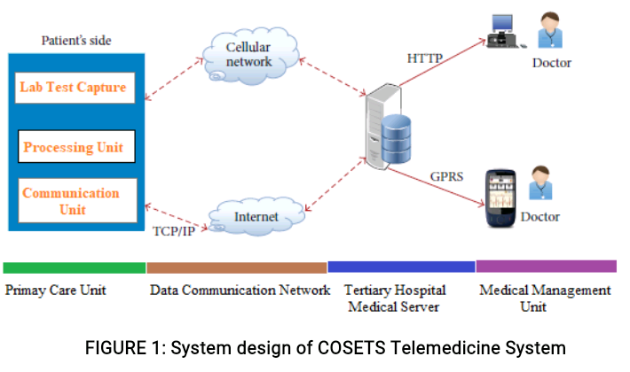 COSET: COVID-19 Screening & Evaluation Telemedicine Service