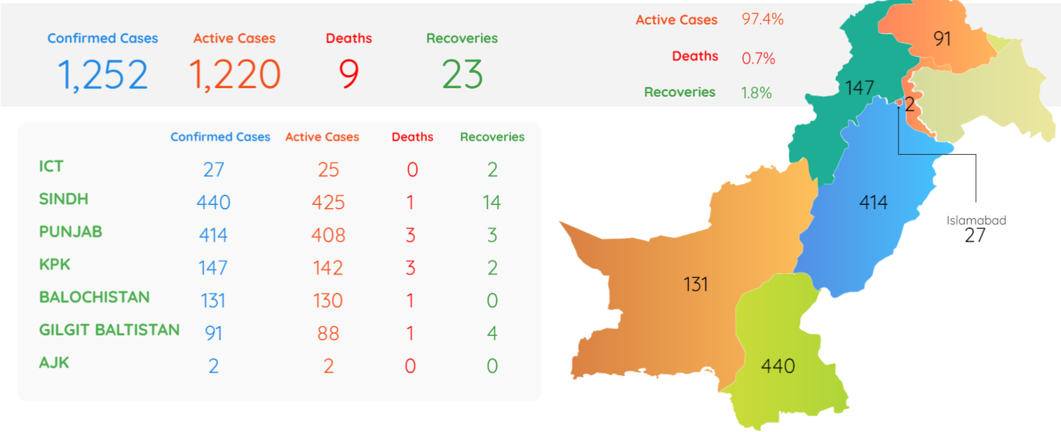 COVID - 19 Pandemic in Pakistan compared to other