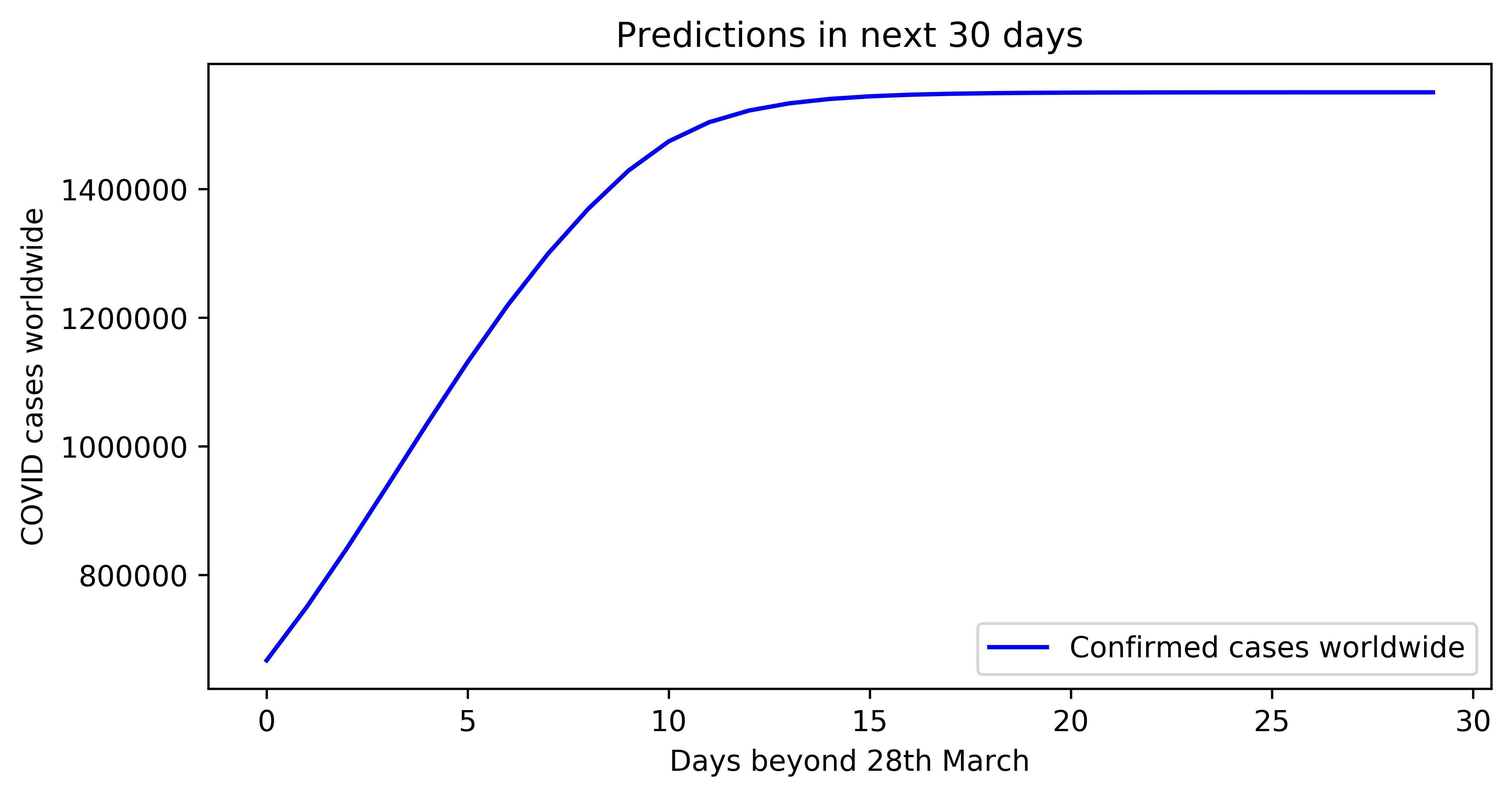 Future Predictions of COVID cases