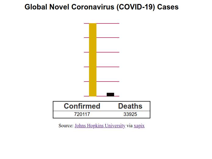 coronavirus-charts.org