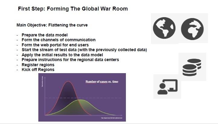 Global Virus Response System