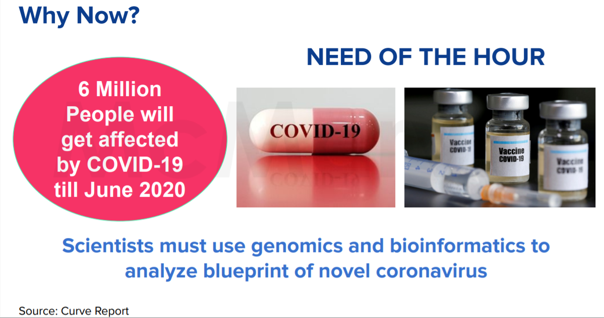 Biozene: Interactive Bioinformatics Application for COVID-19