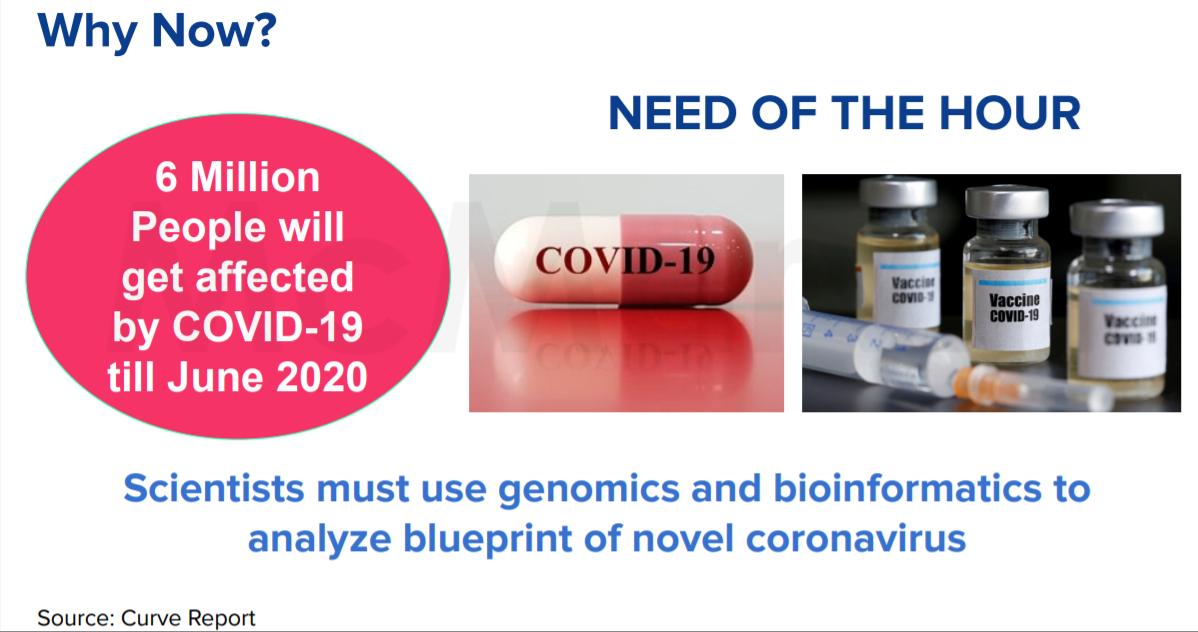 Biozene: Interactive Bioinformatics Application for COVID-19
