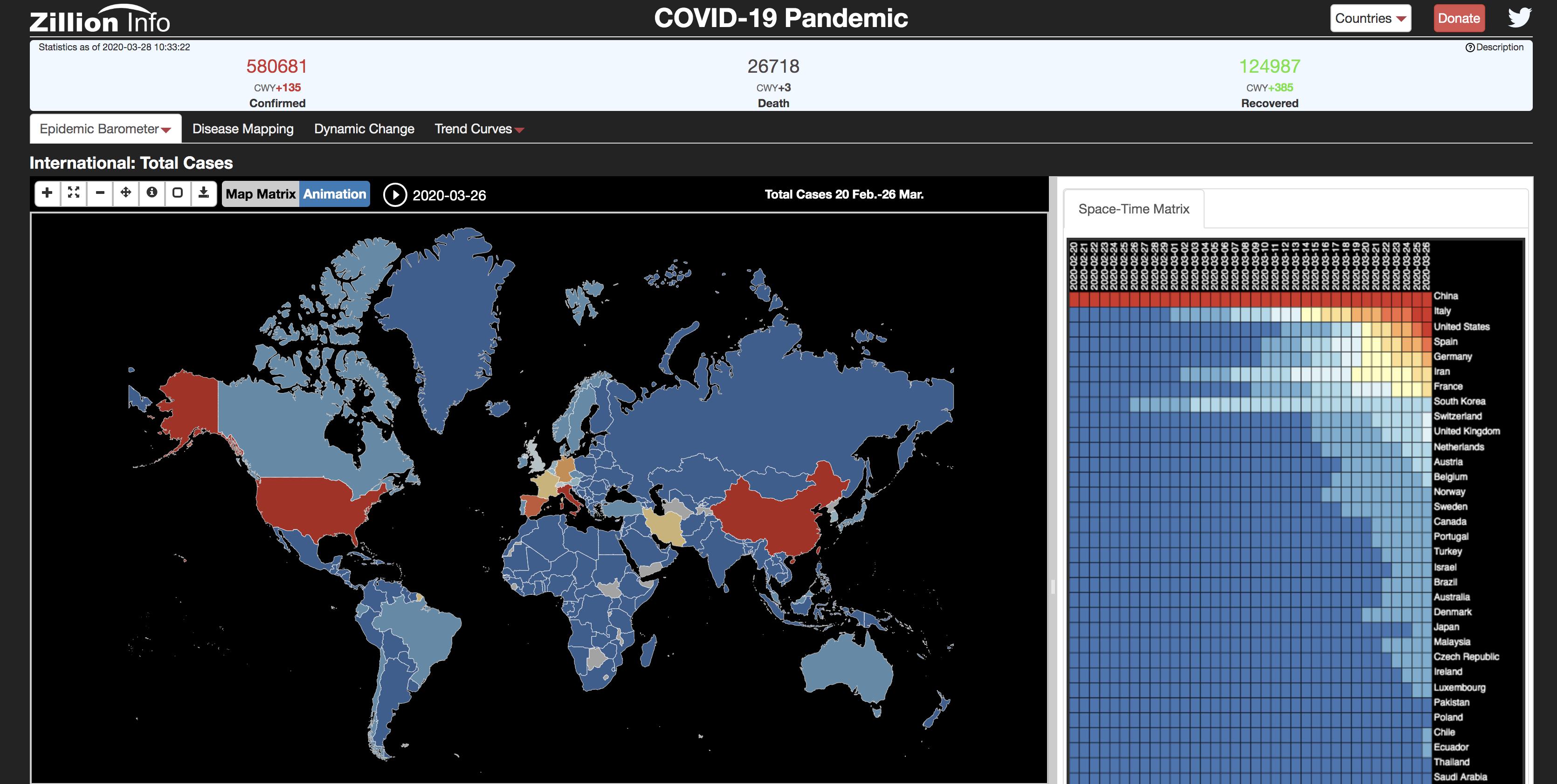 COVID-19 Barometer