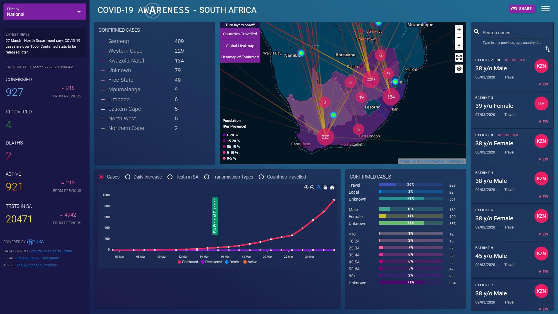 COVID-19 Awareness & Risk Management Platform