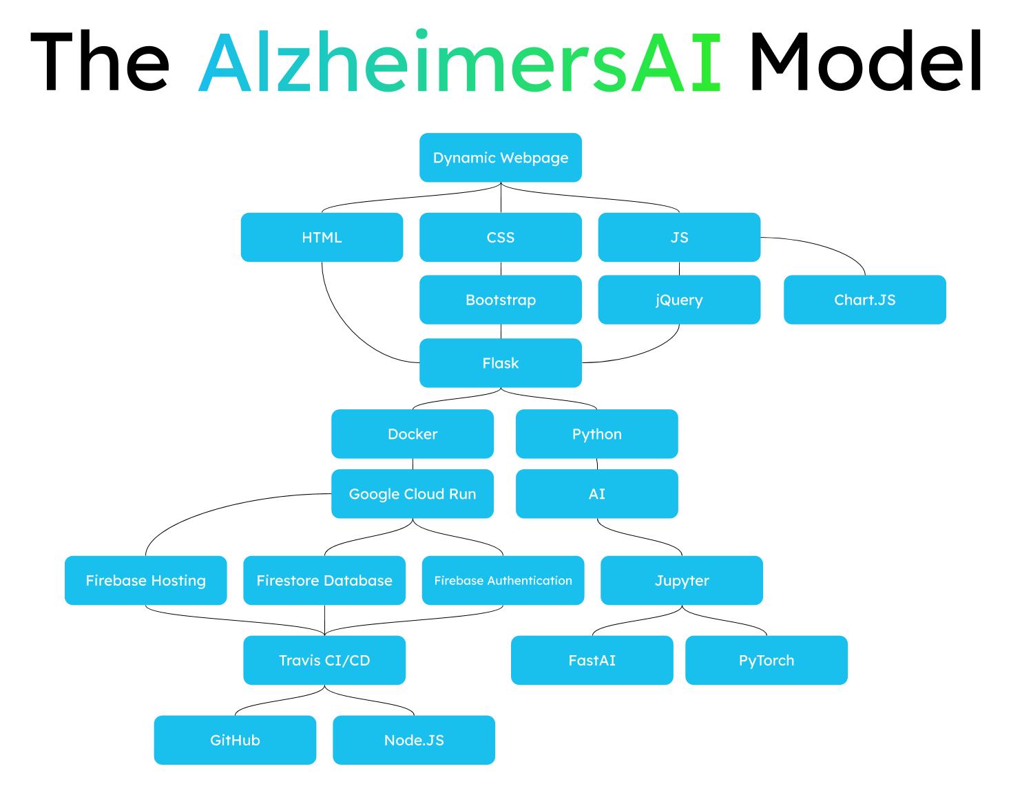AlzheimersAI