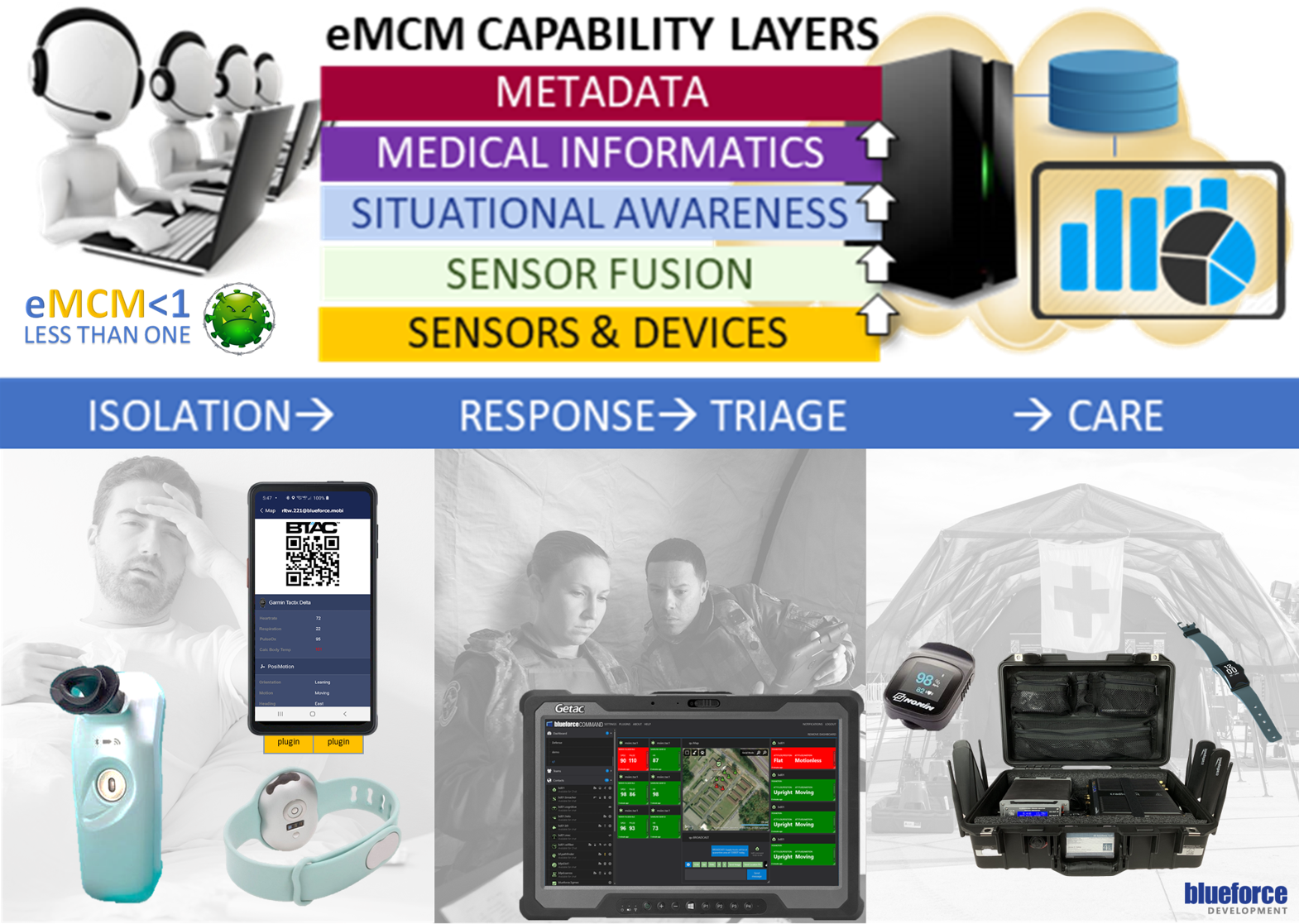 Electronic Medical Countermeasures (eMCM) Mitigate & Contain