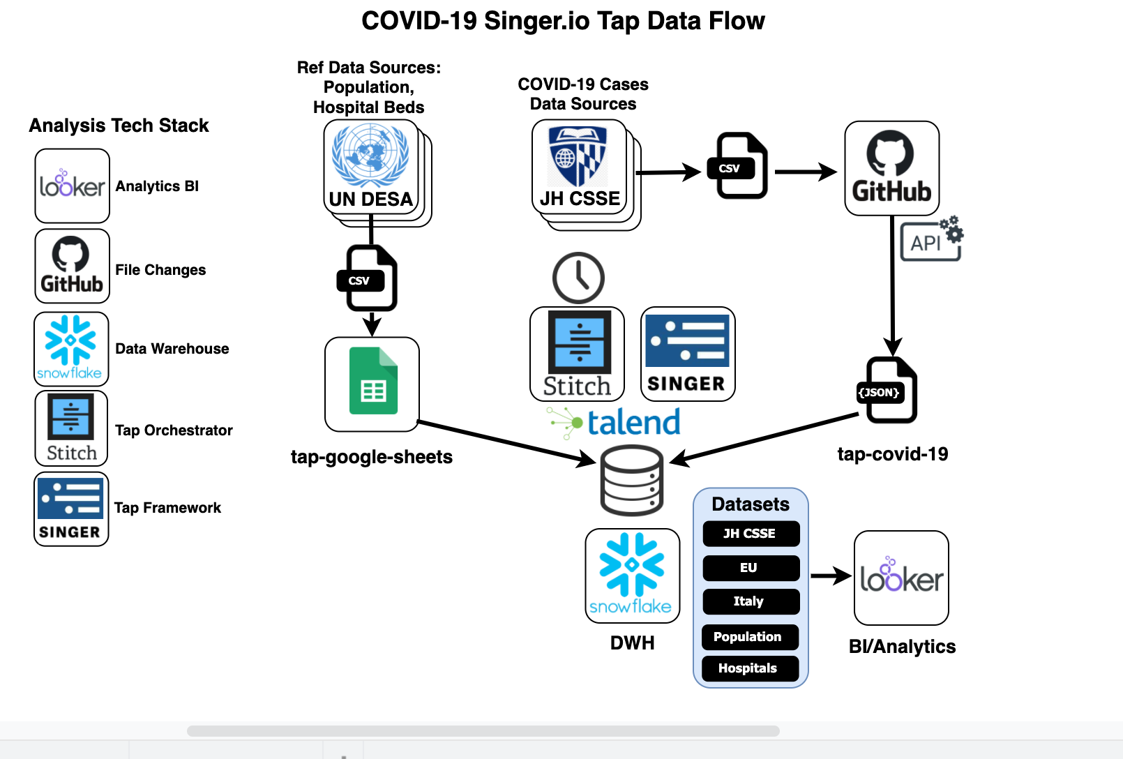Singer COVID-19 open source Tap