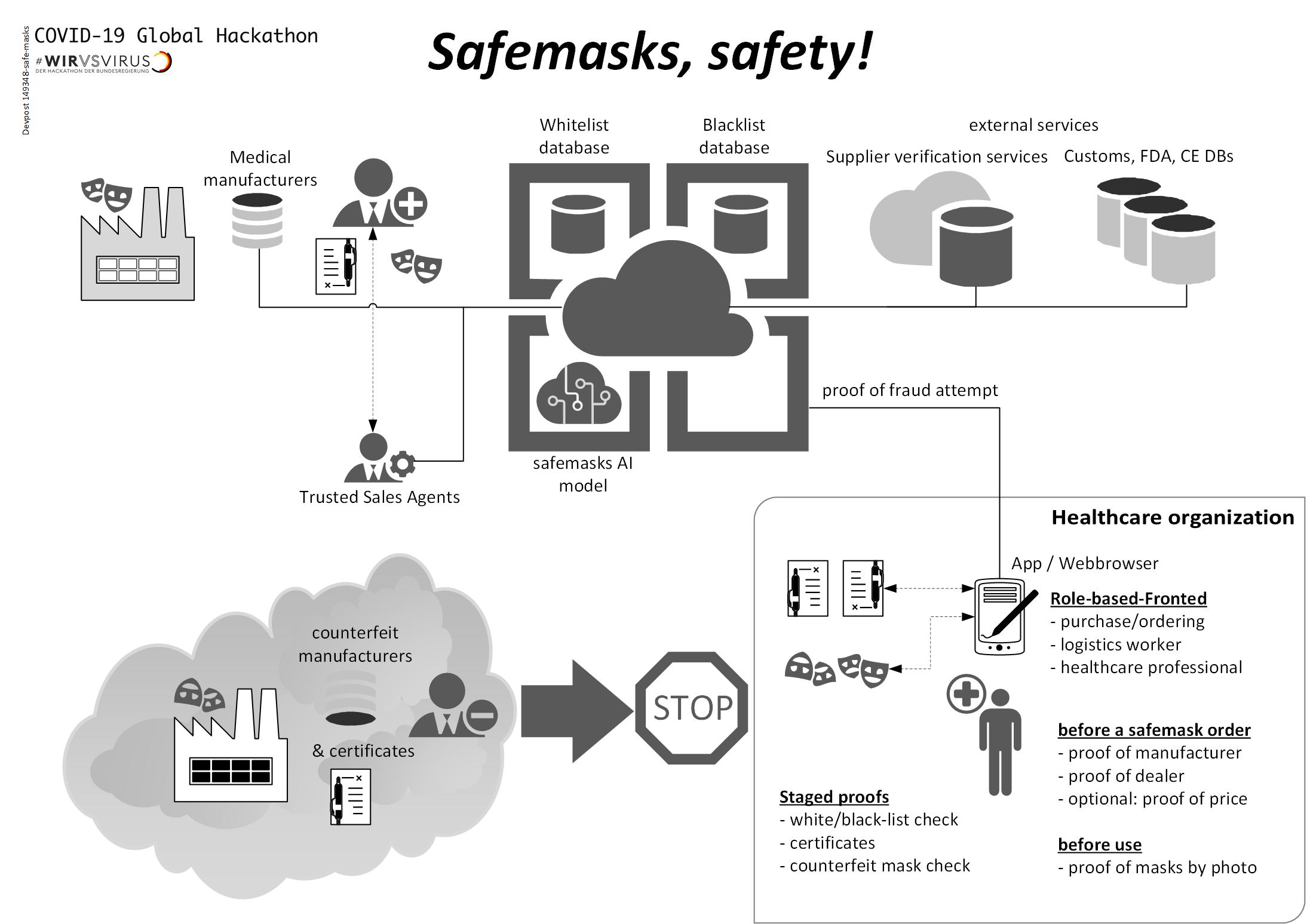 Safe Masks!