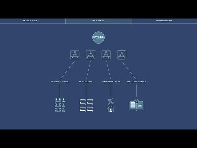 Hawking Crisis Management Platform