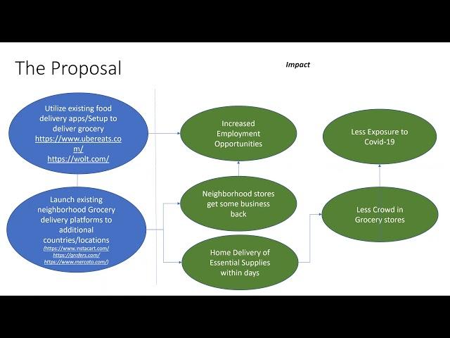 Existing Platforms Integration to address current Challenges