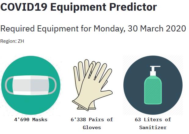 COVID19 Equipment Predictor